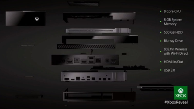 Xbox One Specs