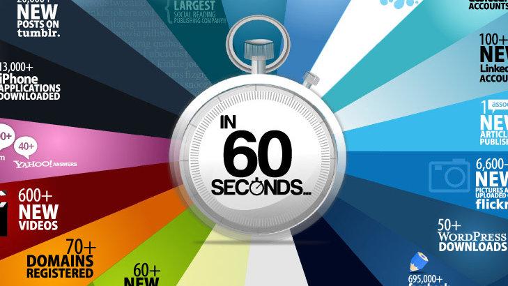 internet 60 segundos cada minuto
