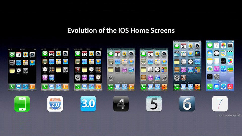 The-Evolution-of-the-iPhone-Home-Screen