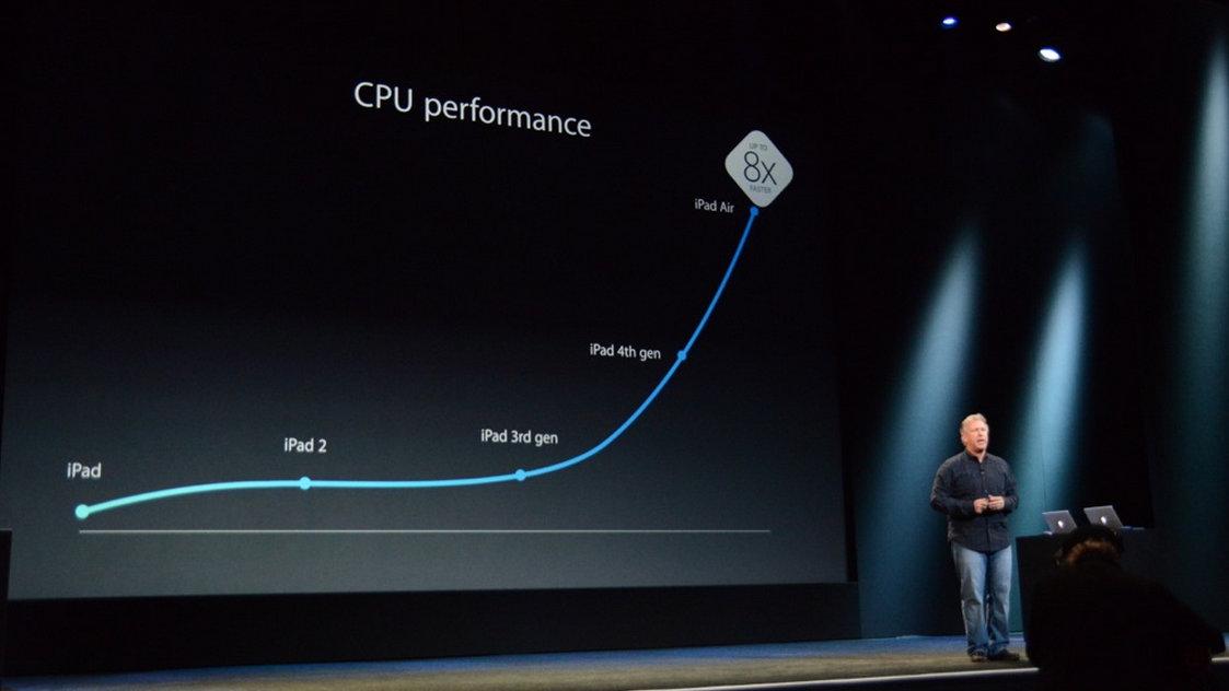 iPad Air Specs (5)