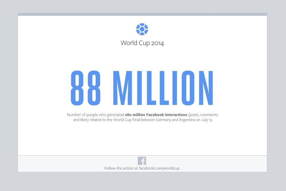 Facebook World Cup Final Statistics 2