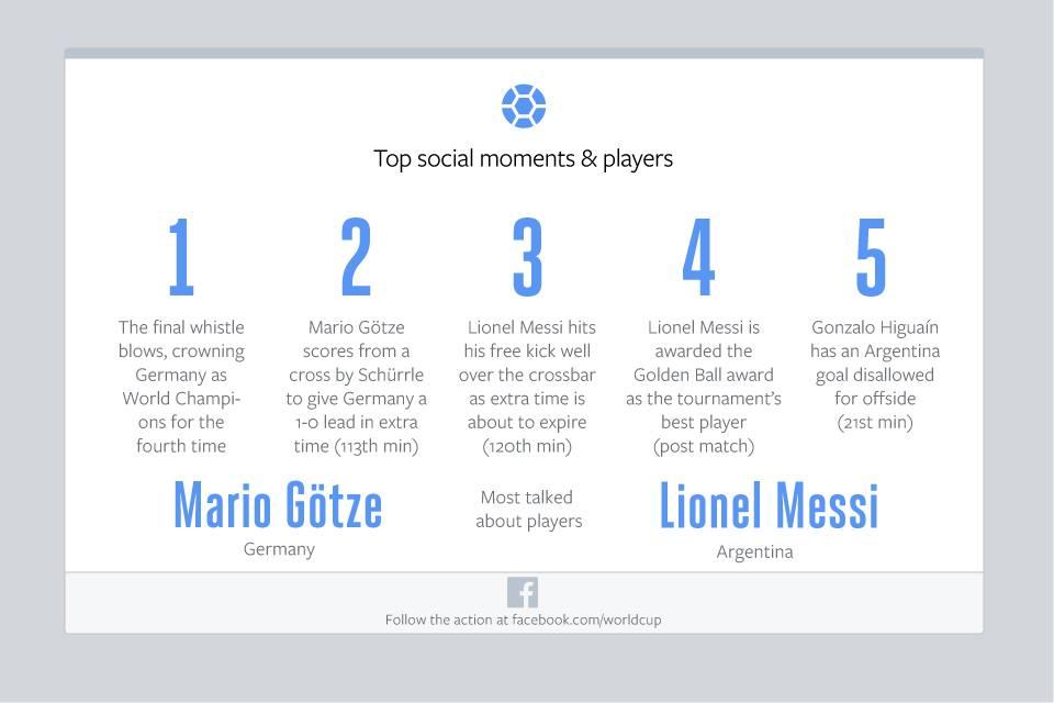 Facebook World Cup Final Statistics 3