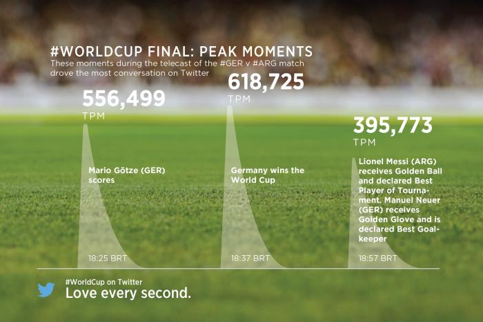 Twitter World Cup Final Statistics 3