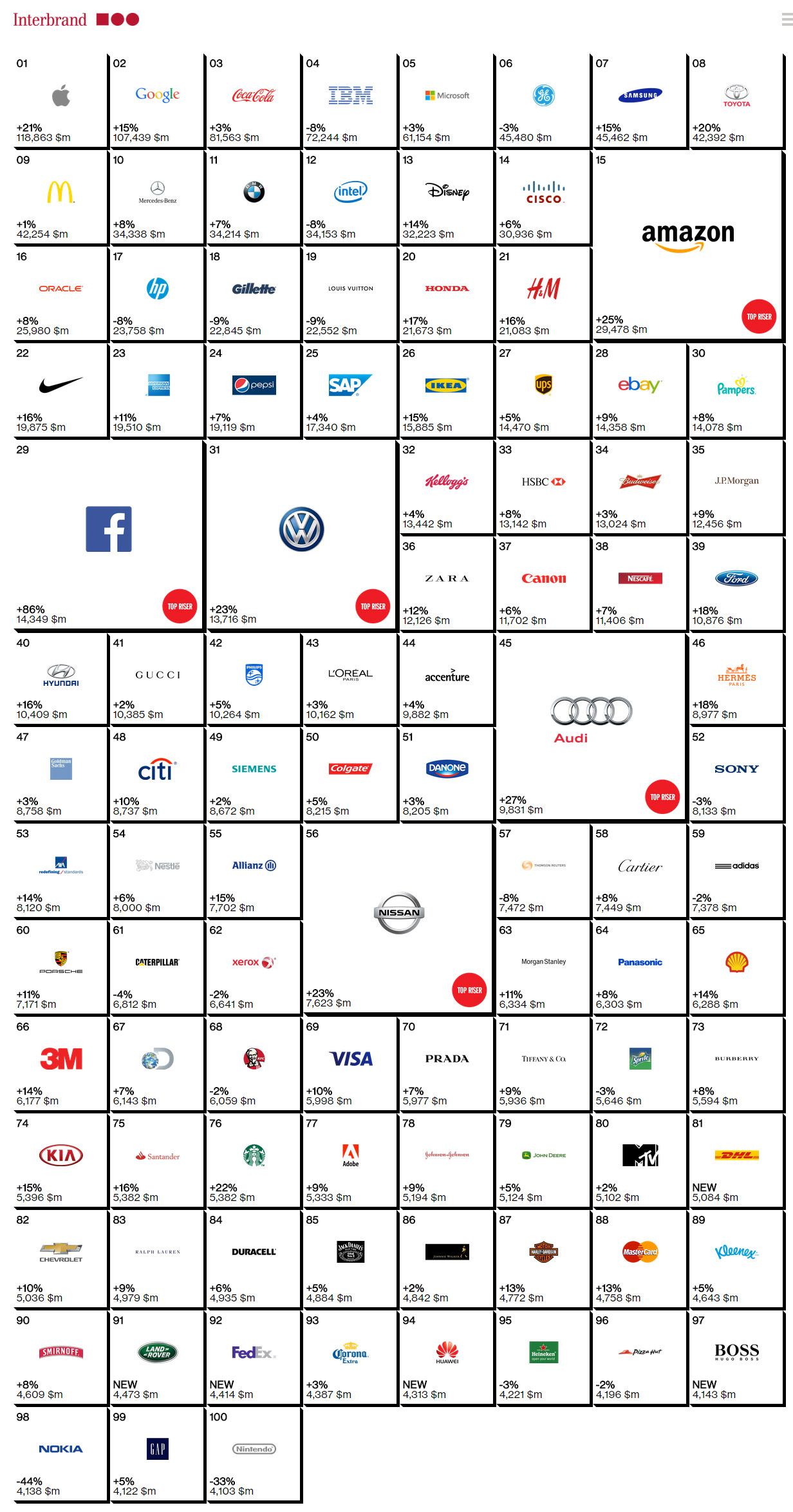 Top 100 marcas valiosas brands