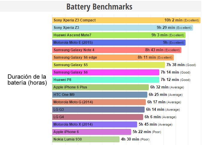 Batería smartphones (7)