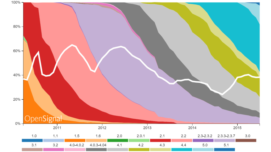Estadísticas mercado Android (5)