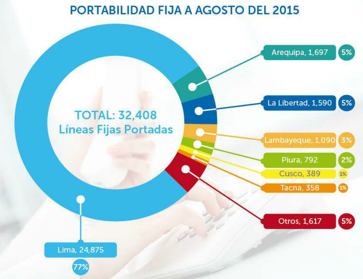 OSIPTEL datos transferencia (2)