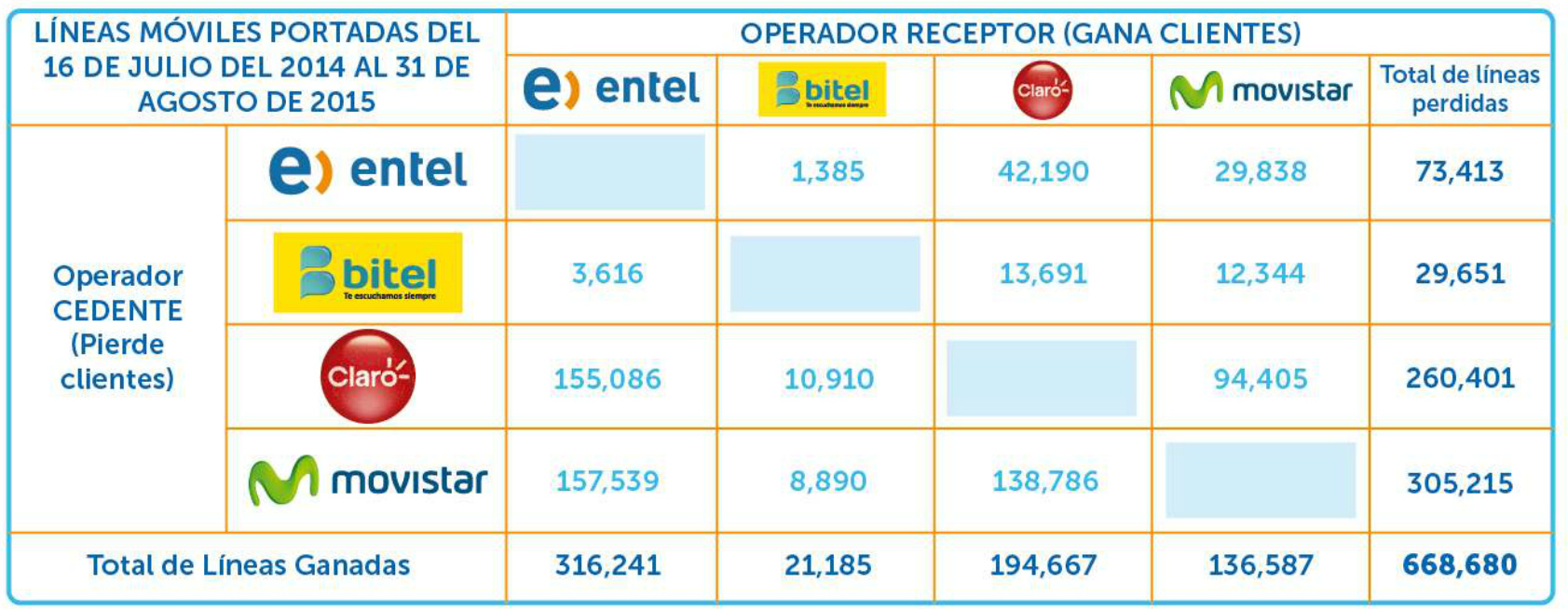 OSIPTEL datos transferencia (4)