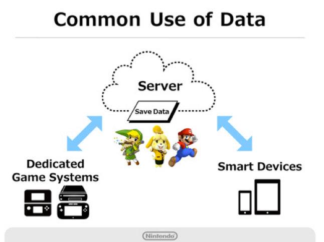 Nintendo android, Miitomo (9)