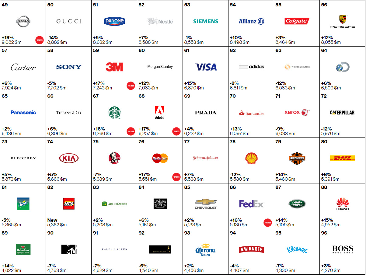 Top 100 brands marcas 2015 (2)