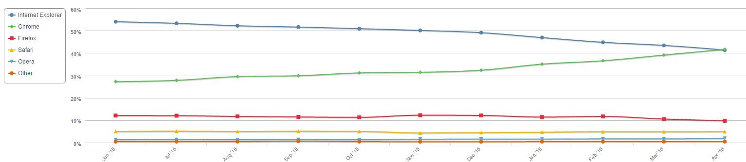 navegadores-abril-2016-1