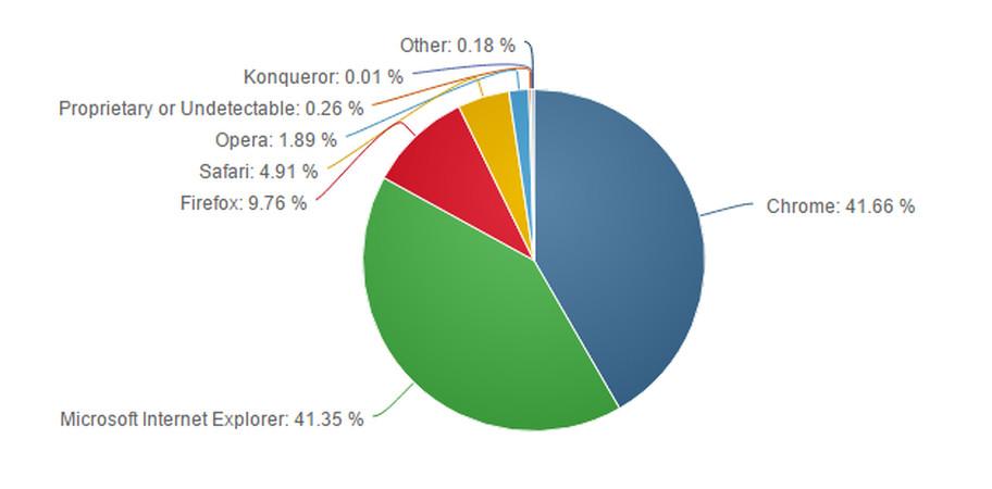 navegadores-abril-2016-2