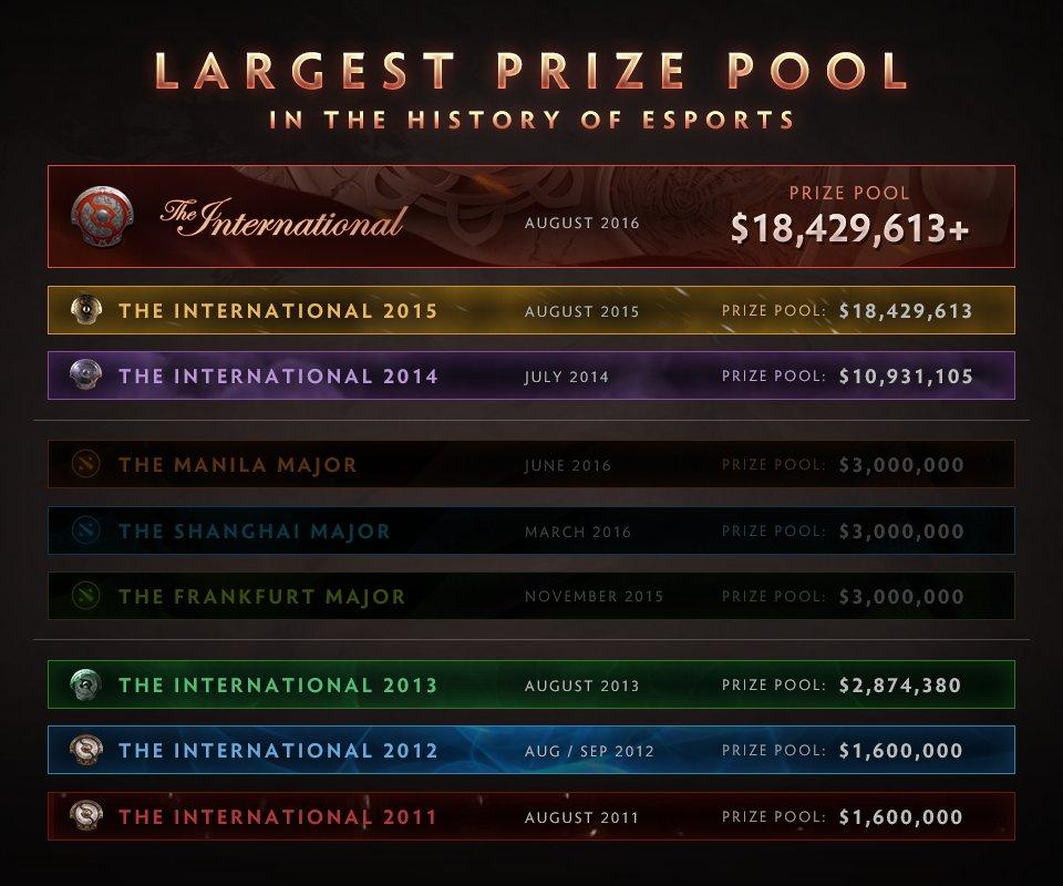 DOTA 2 prize pool1