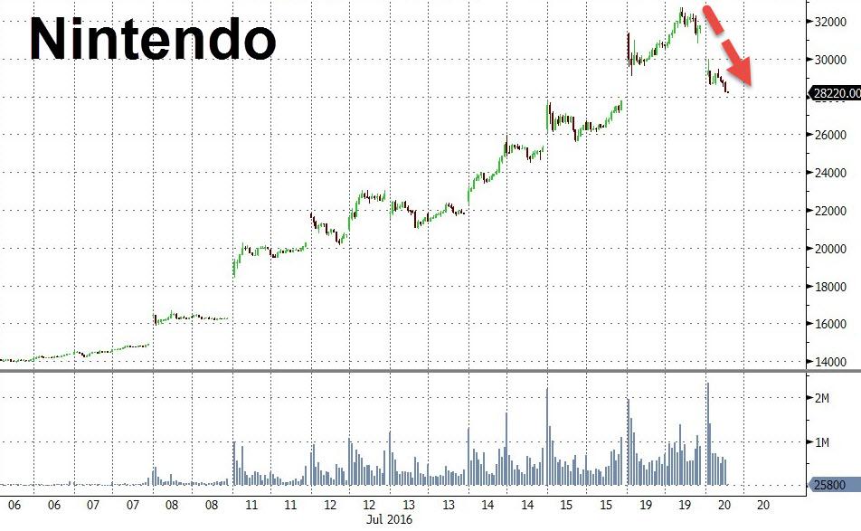 Nintendo stocks