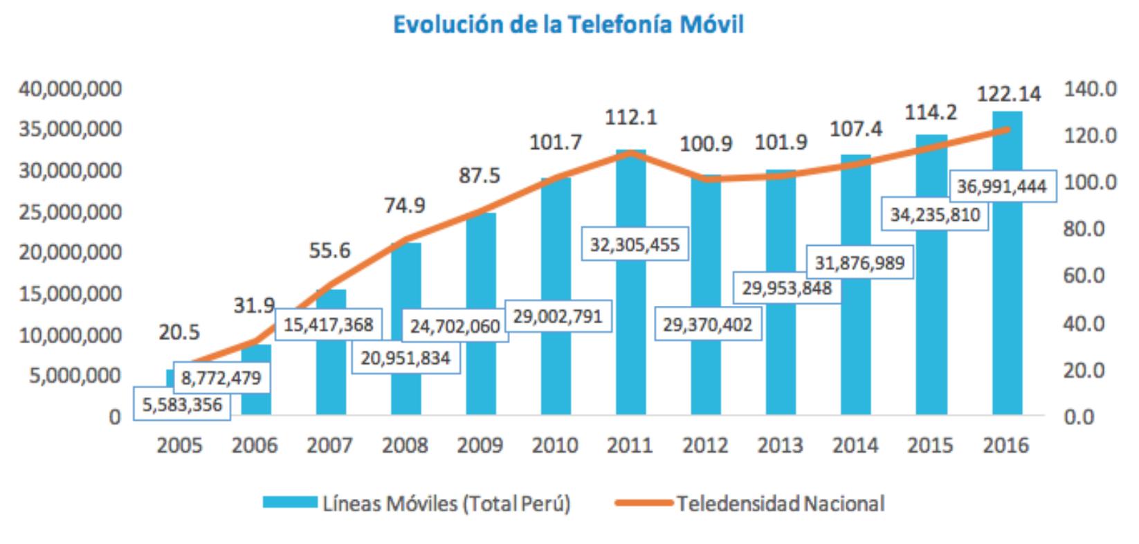 Osiptel, claro, Movistar4