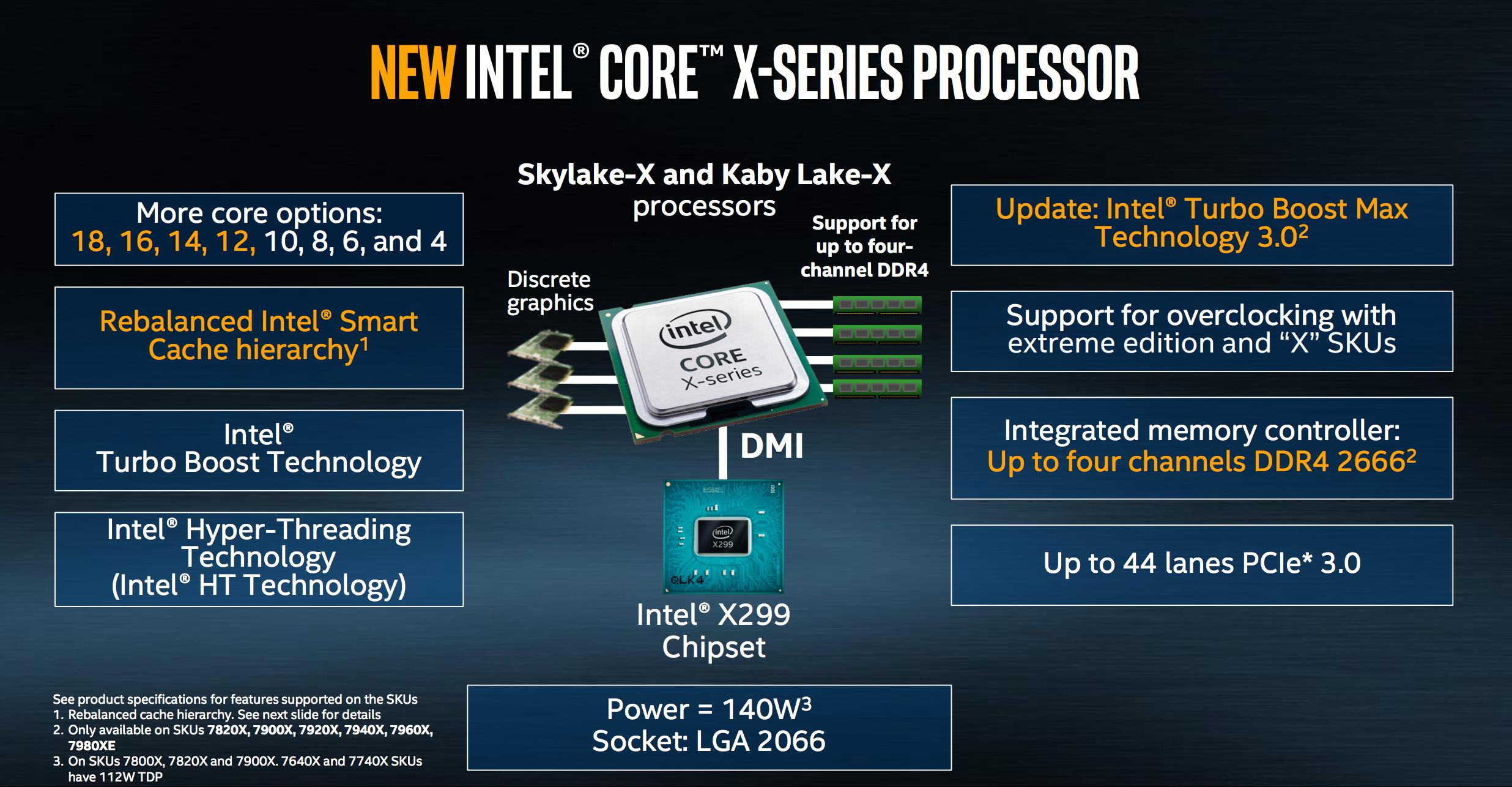 Intel Core i96