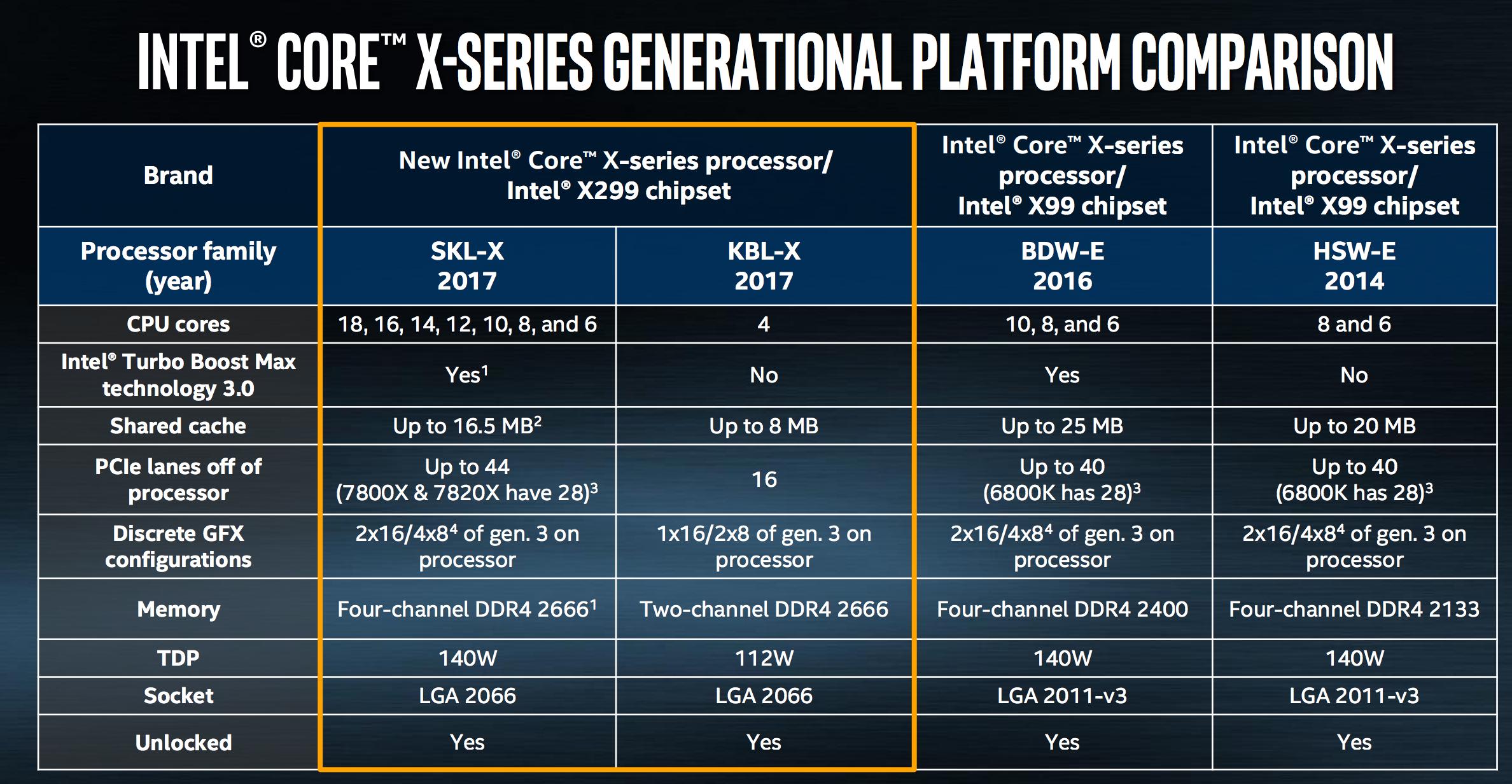 Intel Core i98