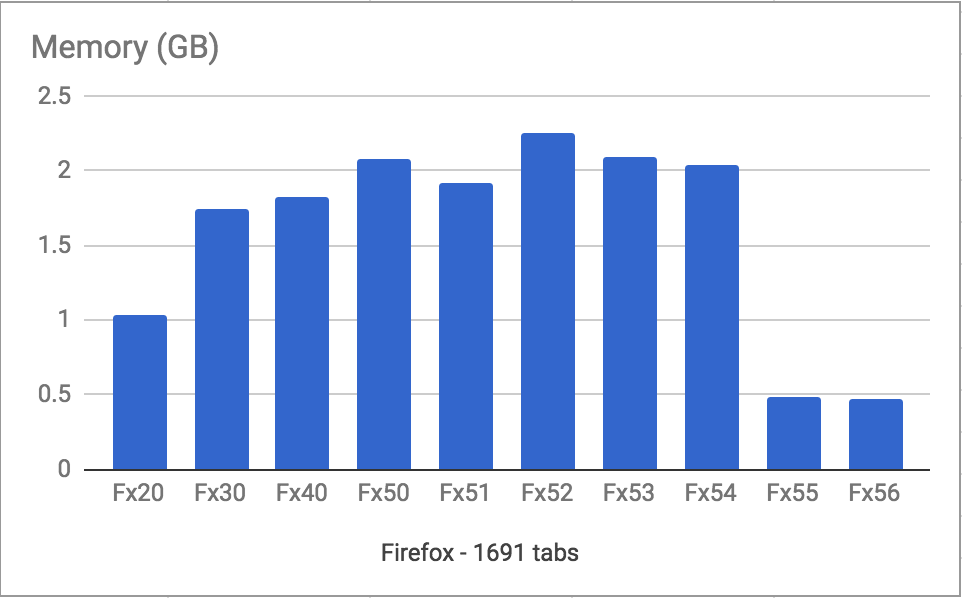 Firefox-Quantum-Flow-RAM