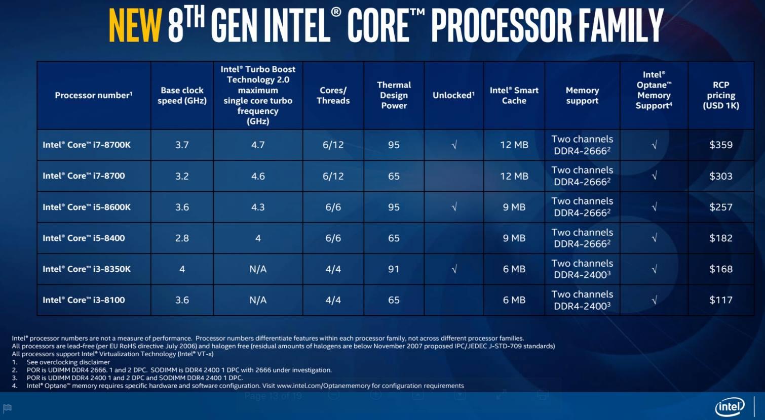 Intel precios