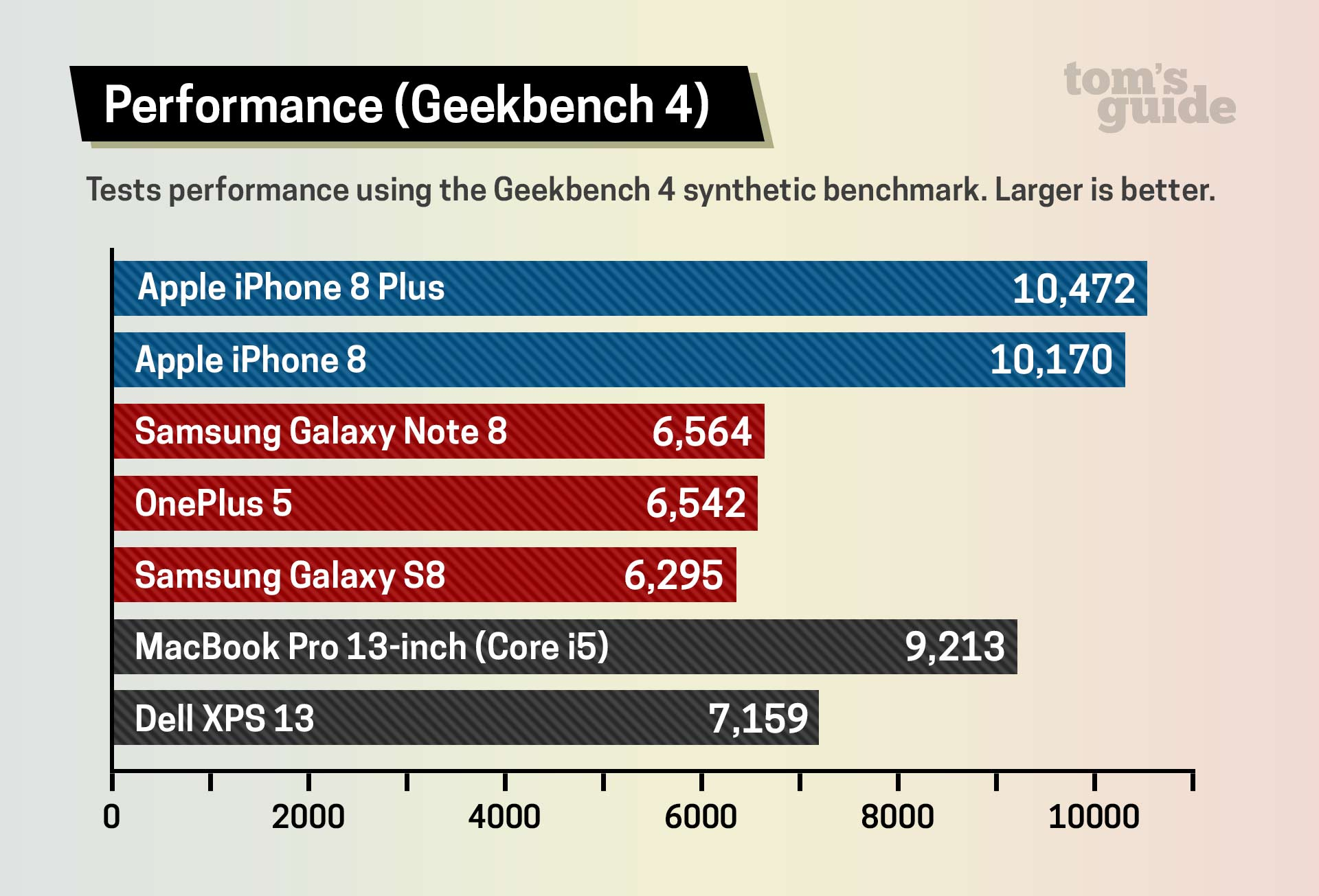 iPhone 8 Benchmarks (1)