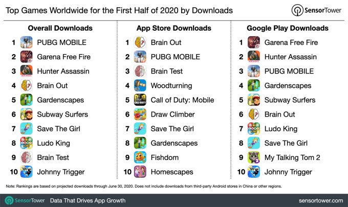 1h-2020-top-game-download-chart