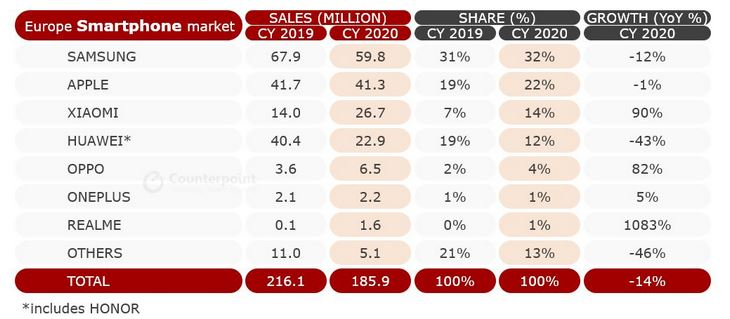 counterpoint-europe-smartphone-market-2020-1